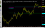 Fibonacci Retracement and Expansion currency trading system