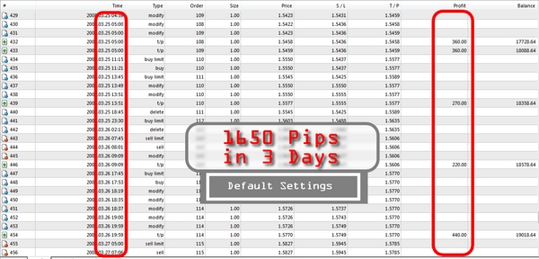 Product picture Make 1650 pips in 3 day Fx trading