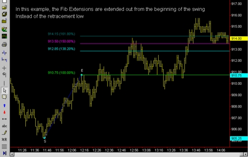 Product picture Fibonacci Retracement and Expansion currency trading system